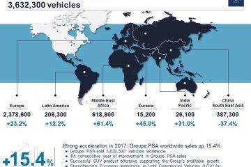 Forte Accelerazione 2017 Groupe Psa +15,4%